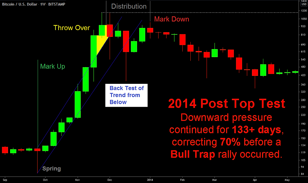 2014 Post-Top Mark down on the Weekly