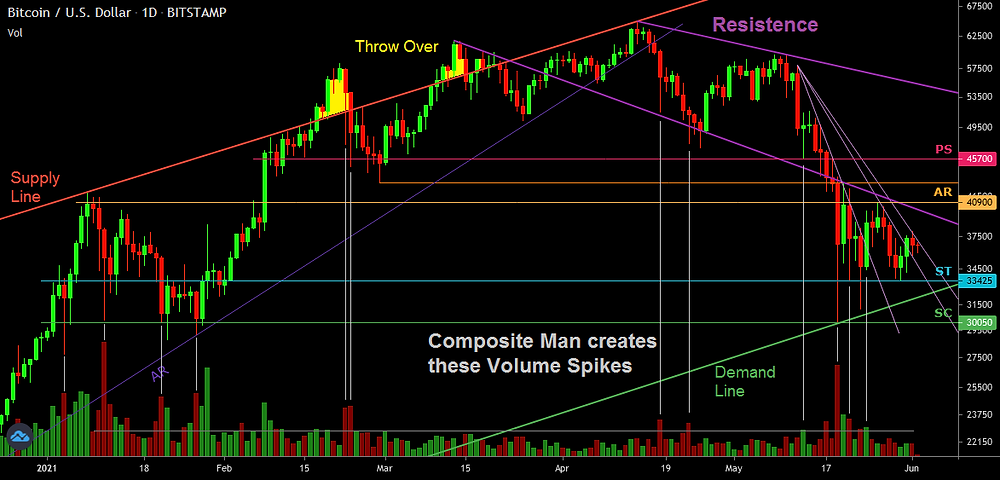 Wyckoff methods use price and volume to define support and resistence.