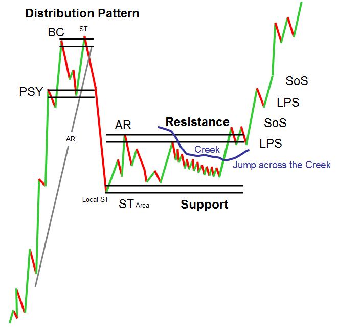 "Wyckoff ""re-accumulation after decline"" type-chart (Source:  Roman Bogomazov)"