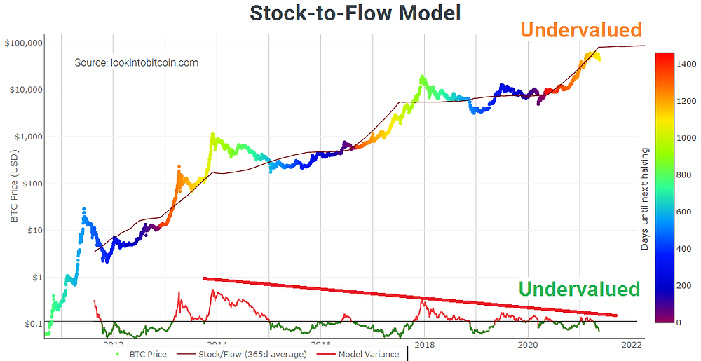 Stock-to-Flow model shows Bitcoin is undervalued