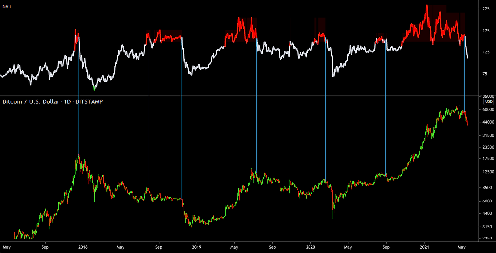 NVT turning from Red to White is a bearish sign