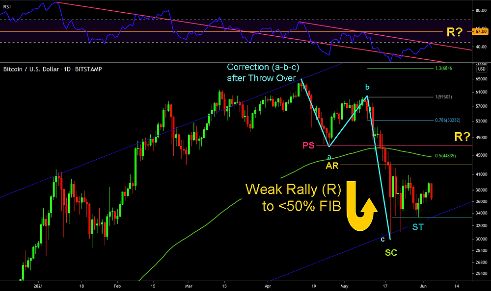 May 2021 Pull-back on the Daily - with RSI