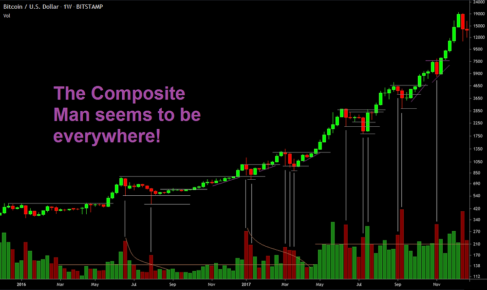 The Composite Man re-accumulated several times during the 2016-2018 bull run