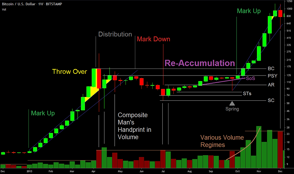 Wyckoff re-accumulation after decline in Bitcoin's first Bull Run