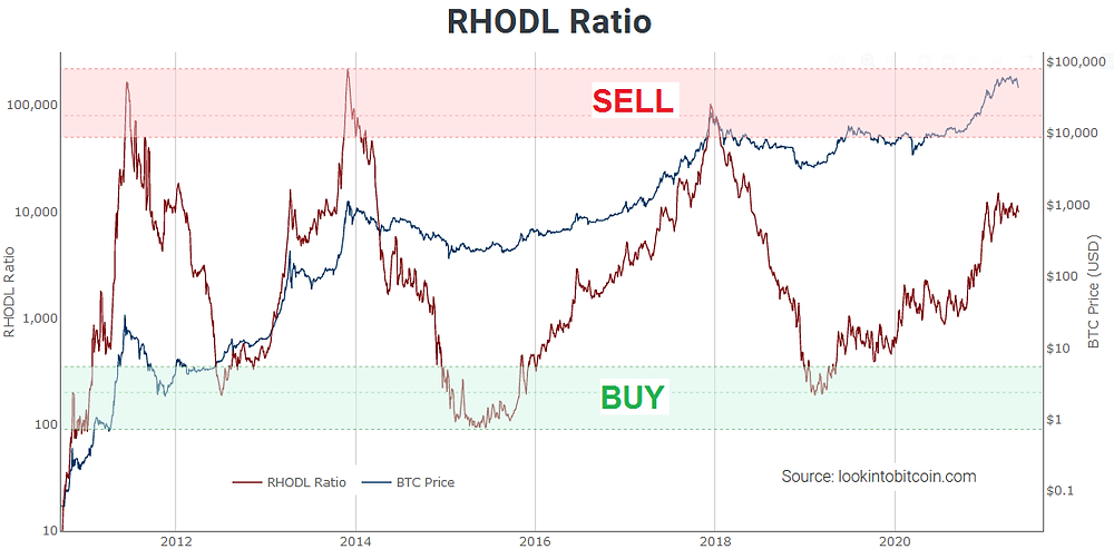 Realized HODL Ratio