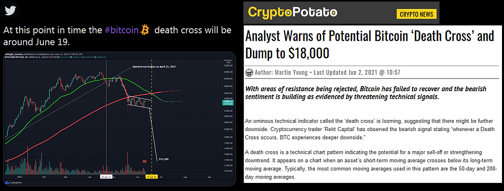 Typical examples of Death Cross on Twitter and Article show lower BTC prices ahead.