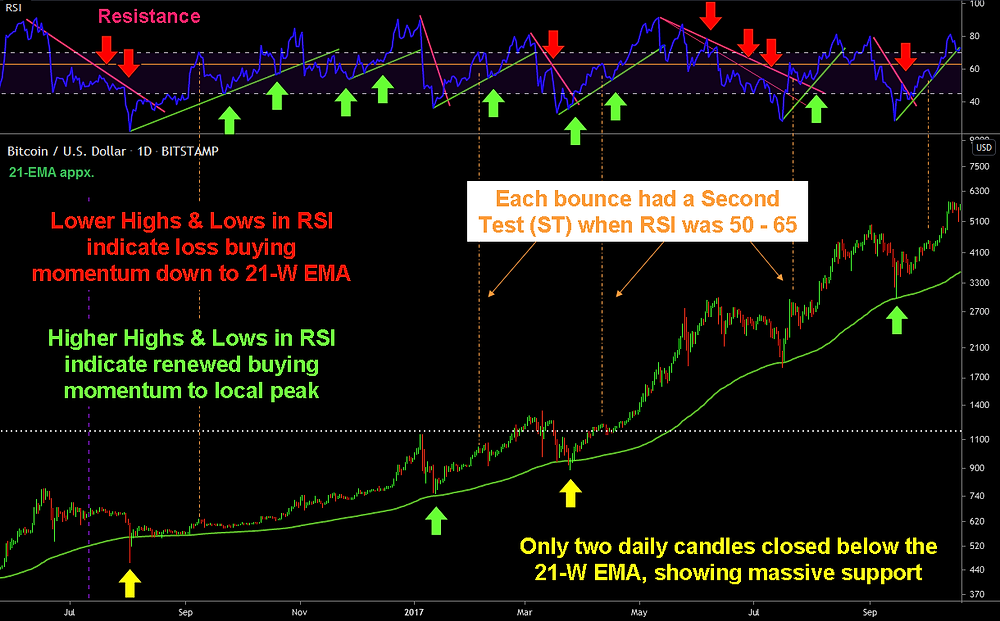 2016-2017 Mid-Run Tests on the Daily - with RSI trends