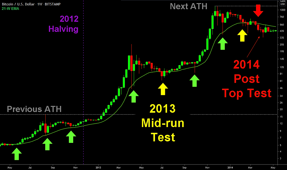 21-EMA and the First Bull Run for Bitcoin