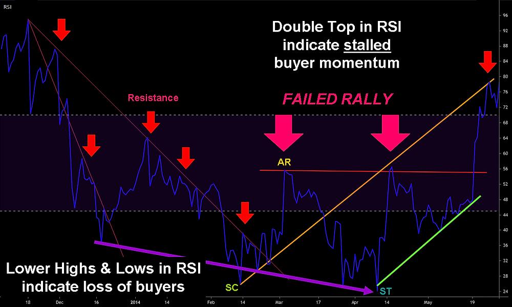 2014 Post-Top Mark - Daily RSI