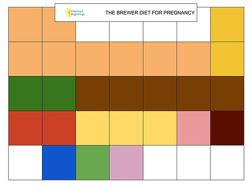 Brewer Diet Servings Chart