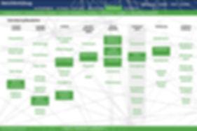 Ansicht der Entwicklung der Internet Toolbox www.netzwerkzeug.de