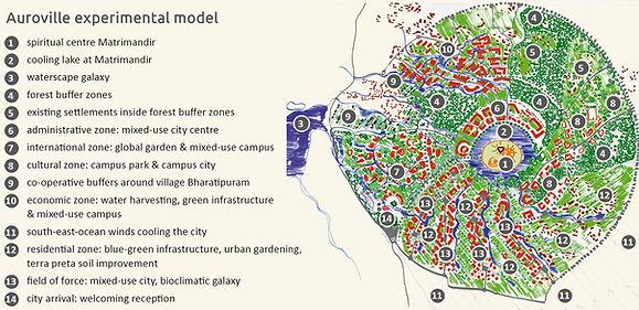 Planung zur Verwirklichung des Konzeptes Auroville in Indien