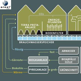 Nachhaltiges Stoffflussmanagement mit              Terra-Preta-Anlagen