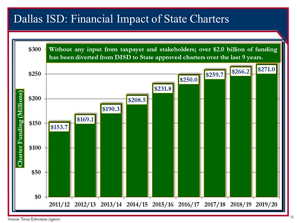 Fiscal Impact of Charters on DISD. courtesy WG..png