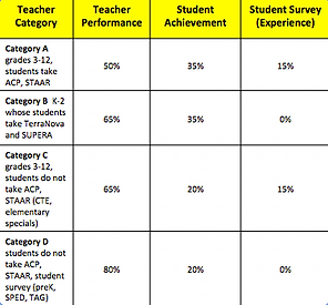 TEI teacher category chart.small.png