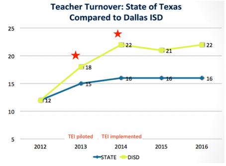 TEI (aka) The Teacher Exit Initiative.