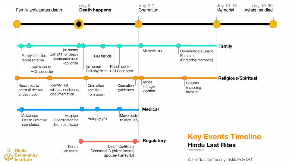 Hindu Last Rites | Key Events Timeline v