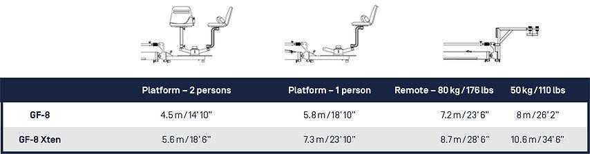 Cranes. GF8 and GF8 Xtn Platfrom Options