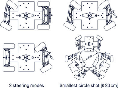 Dollies. Quad Dolly. Steering Modes.jpg