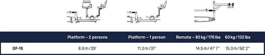 Cranes. GF16. Platform Riding Options.jp