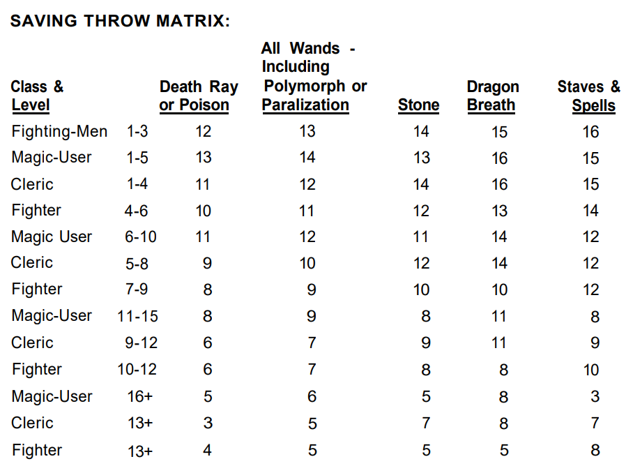 The Alternative Combat System Saving Throw Matrix from Men & Magic by Gygax & Arneson