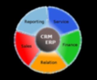CRM / ERP