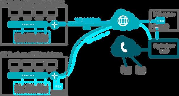 Présentation des 2 solutions de VoIP externalisé ou Interne