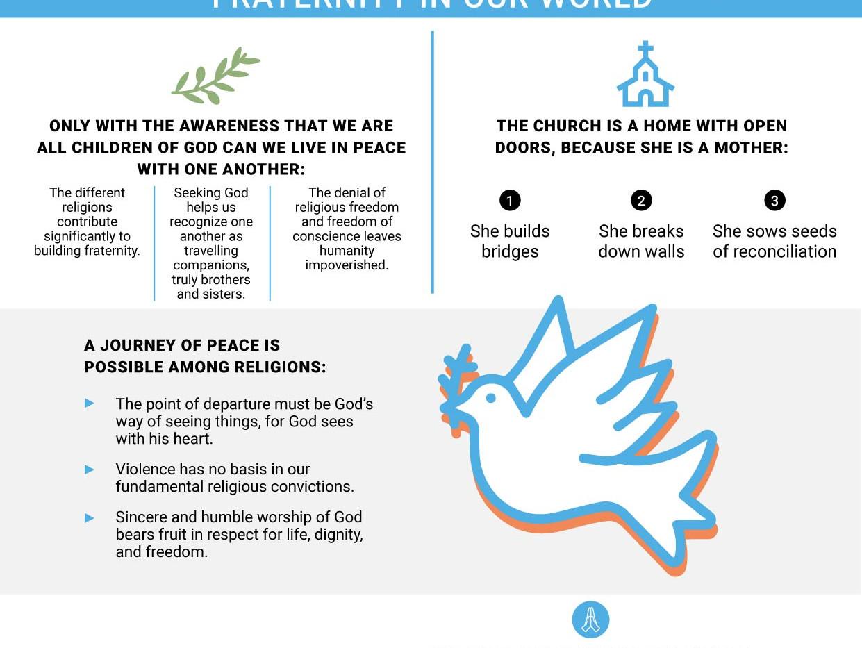 13- Infographic 8 - FRATELLI TUTTI - Cha