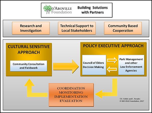 global program strategic approach.png