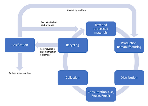 Gasification circular economy_edited.png