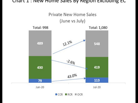 Private Residential Insights - July 2020