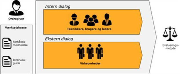 Tænk dialog, når du tænker evalueringsmetode