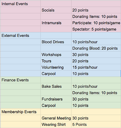 Points Rubric.png