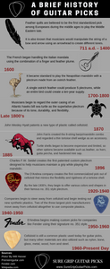 History of guitar picks infographic
