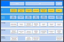 Service blueprint proposed