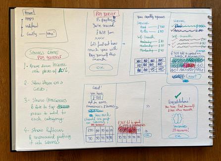 Gamification diagrams