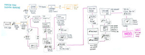 Draft of information architecture of digital interface