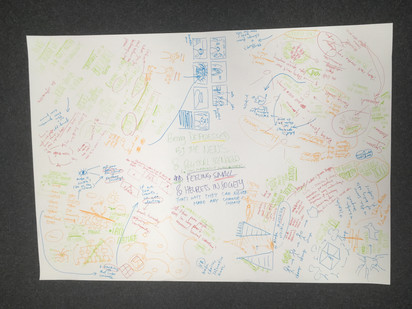 Mind map of primary research findings