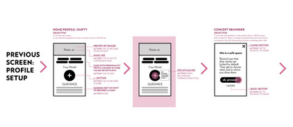 Information architecture of digital product
