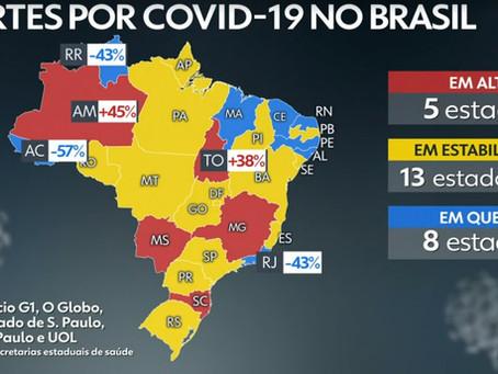 O Estado do Ceará continua em queda em morte por Covid-19