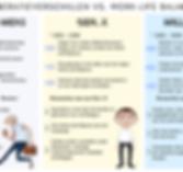 Baby Boomers vs. Gen. X vs. Millennials