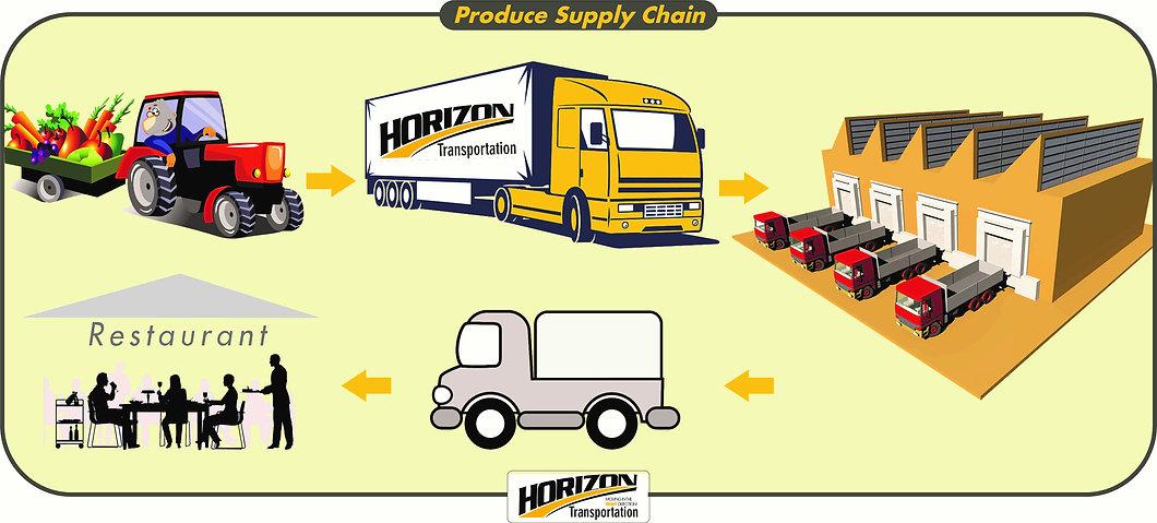 Produce Supply.jpg