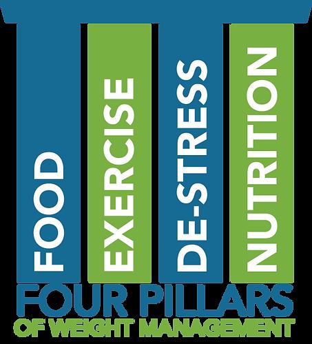Weight Management Pillars