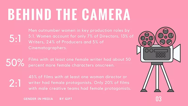 gender inequality in the film industry