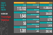 TransEge 10 Ekim Korona Tablosu.jpg
