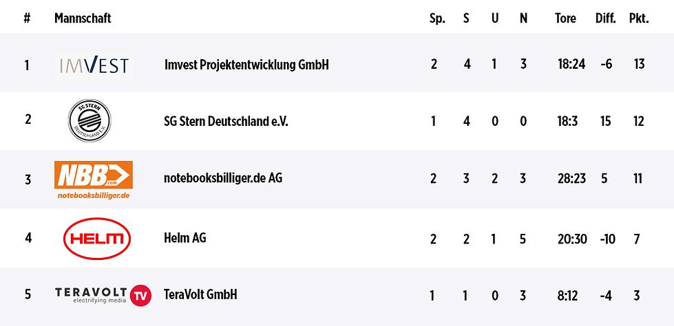 Tabelle_Div_b_sp2_2.png