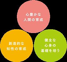 kyouikuhoushin.png