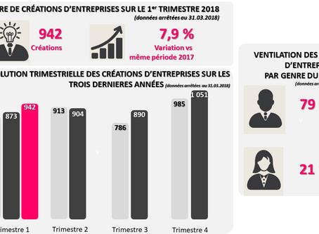 Création d'entreprises sur le Canton de Genève. (T1-2018)