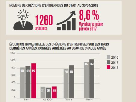 Création d'entreprises sur le Canton de Genève sur les quatre premiers mois de 2018.