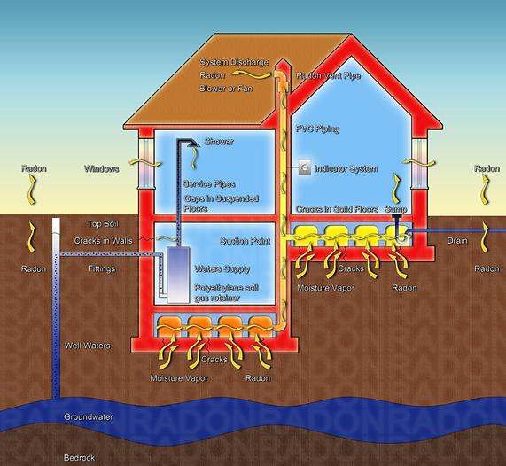 DASET Home Inspections Radon Testing